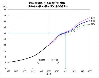 65歳以上の人口推移グラフ